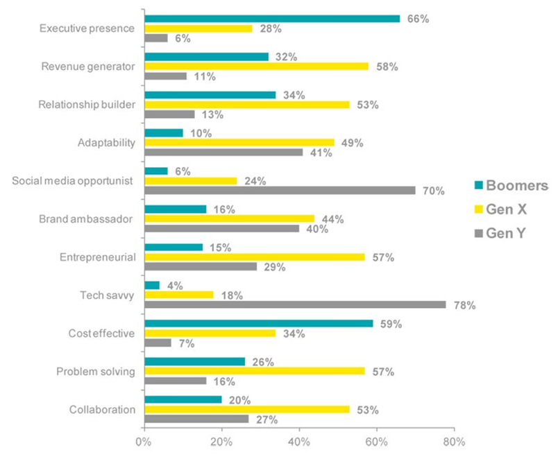 EY Generational Differences of Leaders