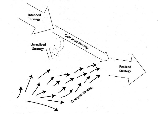 Visualization of strategies Mintzberg Ahlstrand and Lampel