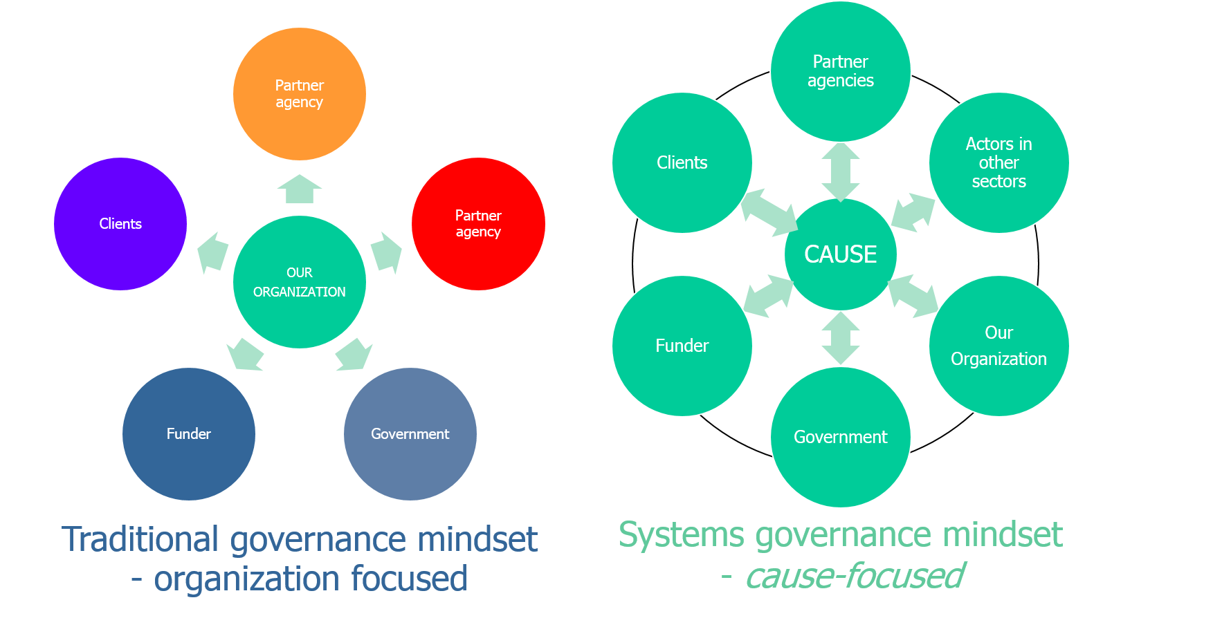 Traditional_to_cause_focused_governance